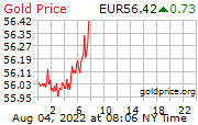 Real-time goudkoers in EUR per gram